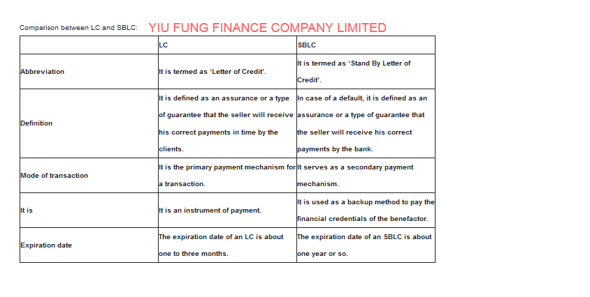 Comparison between LC and SBLC- YIU FUNG FINANCE COMPANY LIMITED